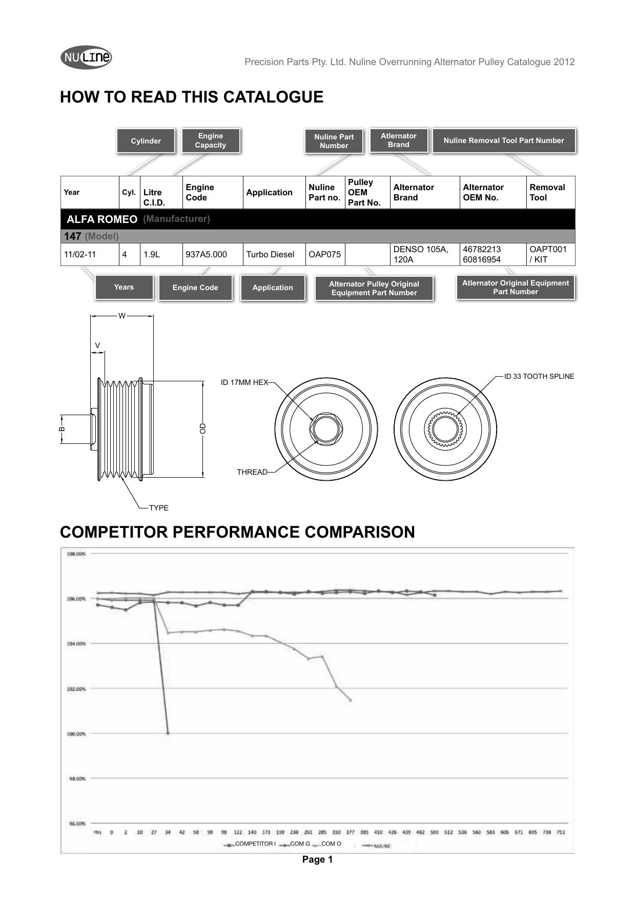 Nuline Overrunning Alternator Pulley OAP006 FOR NISSAN NAVARA D40 2.5 Up to 4//08